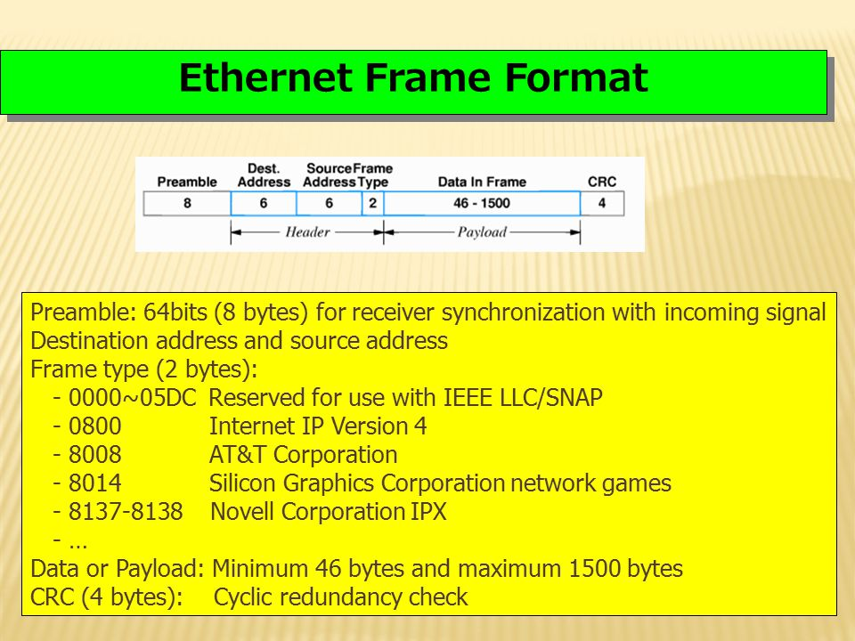 Lecture 4 Ethernet Frame Format. Preamble: 64bits (8 bytes) for receiver synchronization with incoming signal.