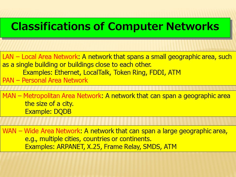 Classifications of Computer Networks
