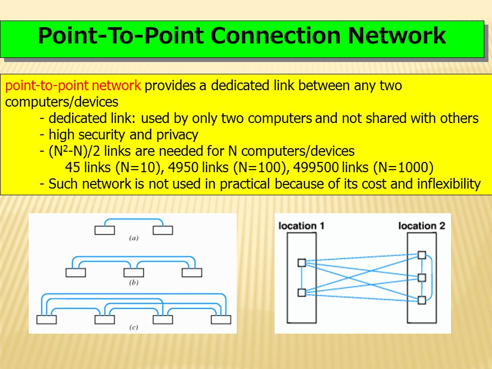 Point-To-Point Connection Network