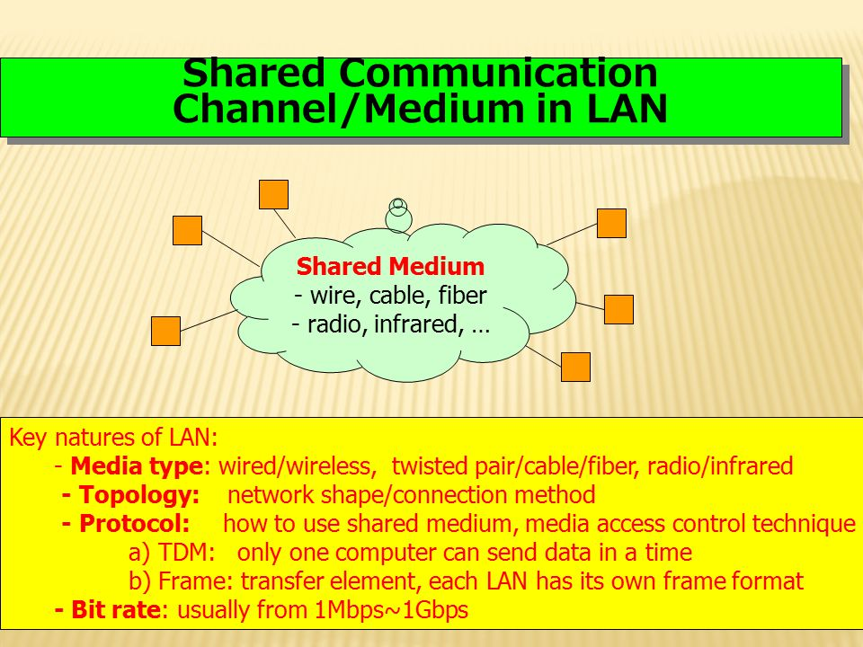 Shared Communication Channel/Medium in LAN