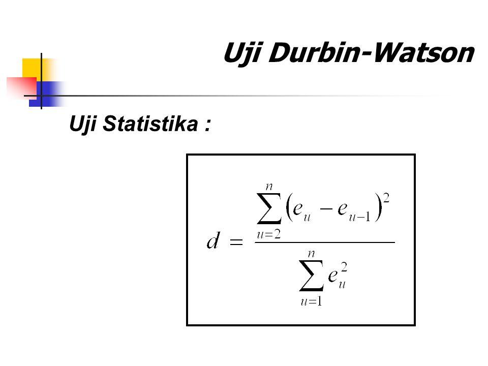 Uji Durbin-Watson Uji Statistika :