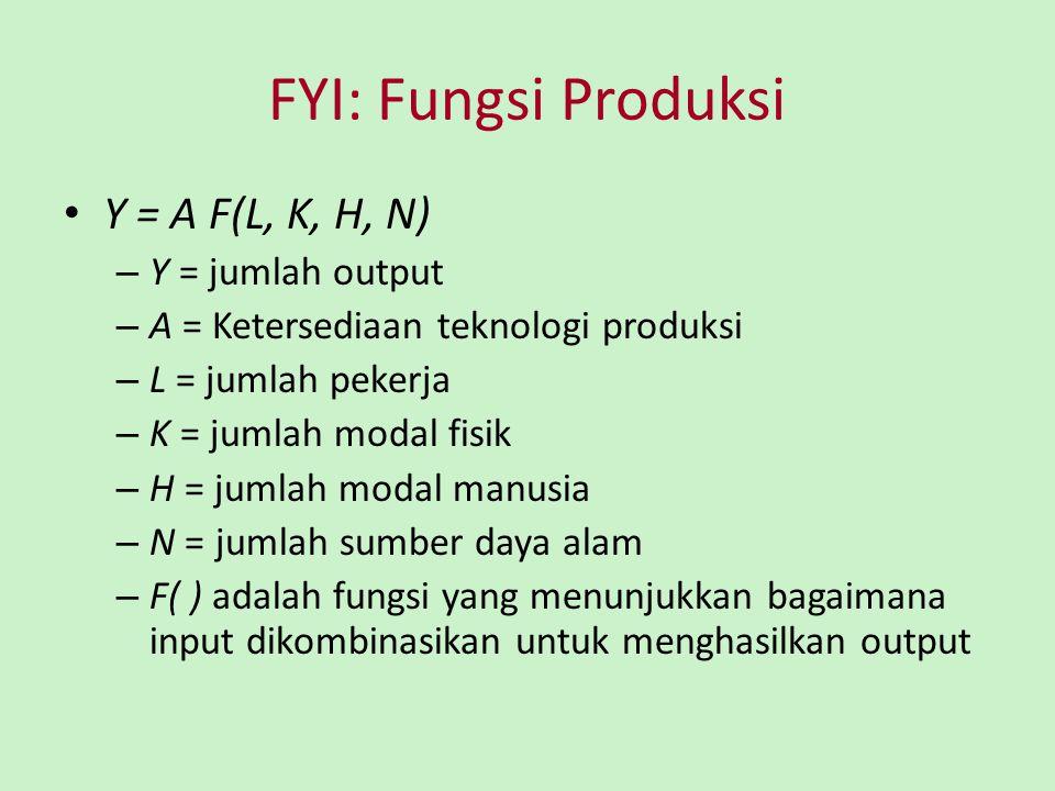 FYI: Fungsi Produksi Y = A F(L, K, H, N) Y = jumlah output