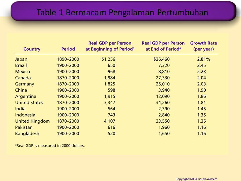 Table 1 Bermacam Pengalaman Pertumbuhan