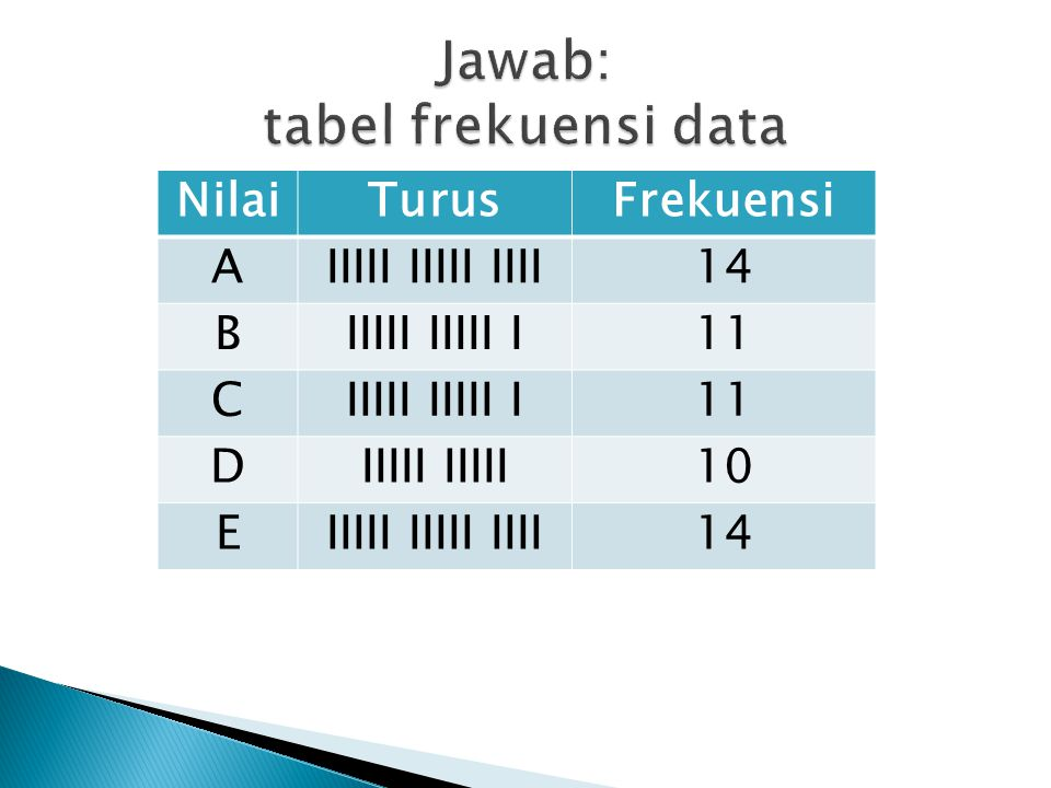 Jawab: tabel frekuensi data
