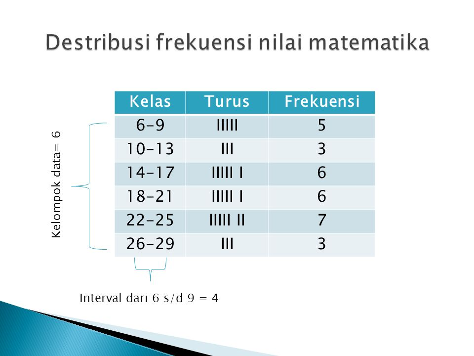 Destribusi frekuensi nilai matematika