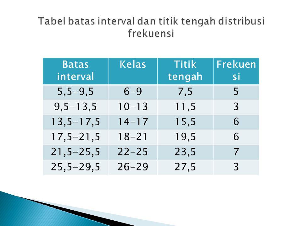 Tabel batas interval dan titik tengah distribusi frekuensi