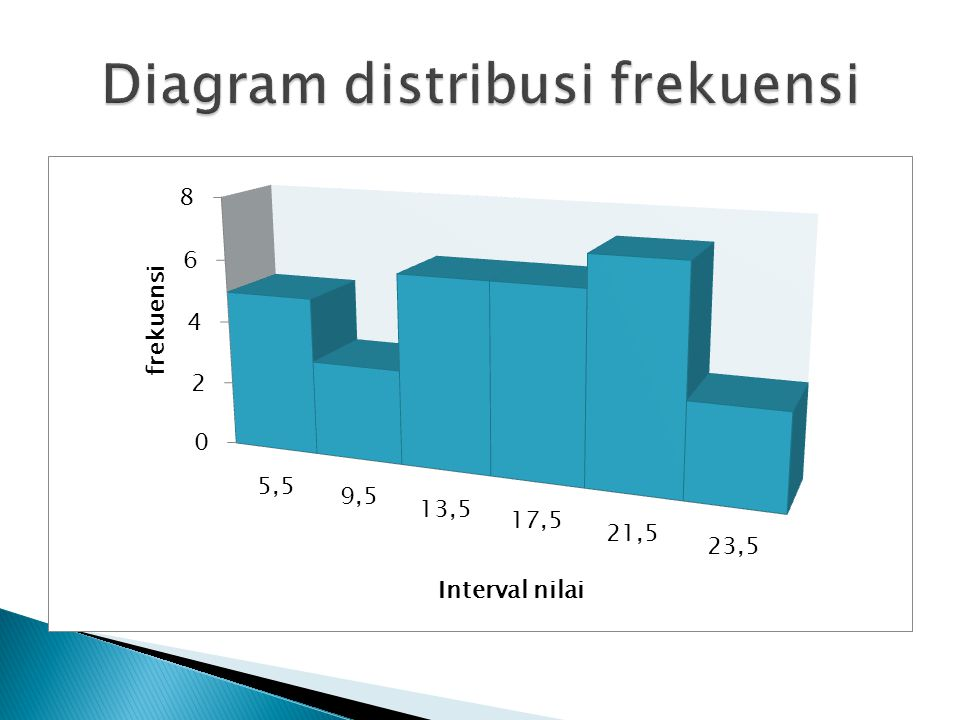 Diagram distribusi frekuensi