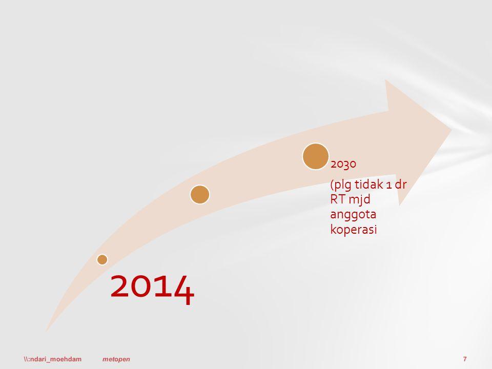 2014 2030 (plg tidak 1 dr RT mjd anggota koperasi \\:ndari_moehdam