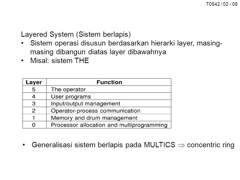 Layered System (Sistem berlapis)