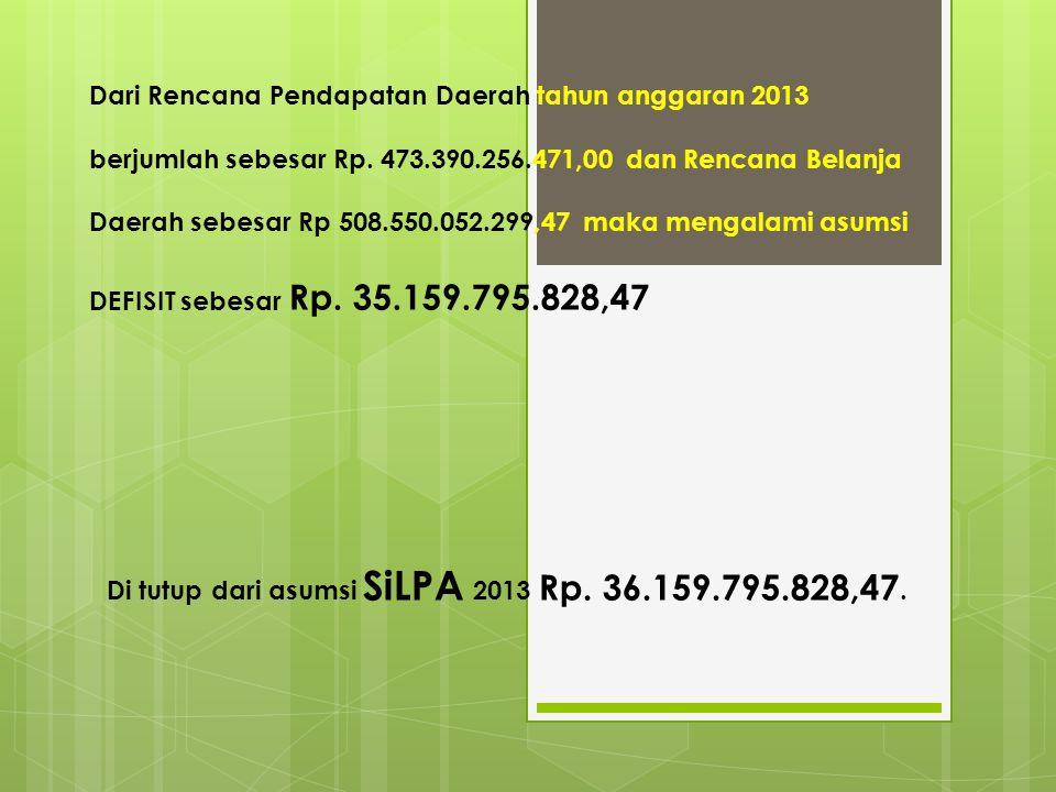 Dari Rencana Pendapatan Daerah tahun anggaran 2013 berjumlah sebesar Rp. 473.390.256.471,00 dan Rencana Belanja Daerah sebesar Rp 508.550.052.299,47 maka mengalami asumsi DEFISIT sebesar Rp. 35.159.795.828,47