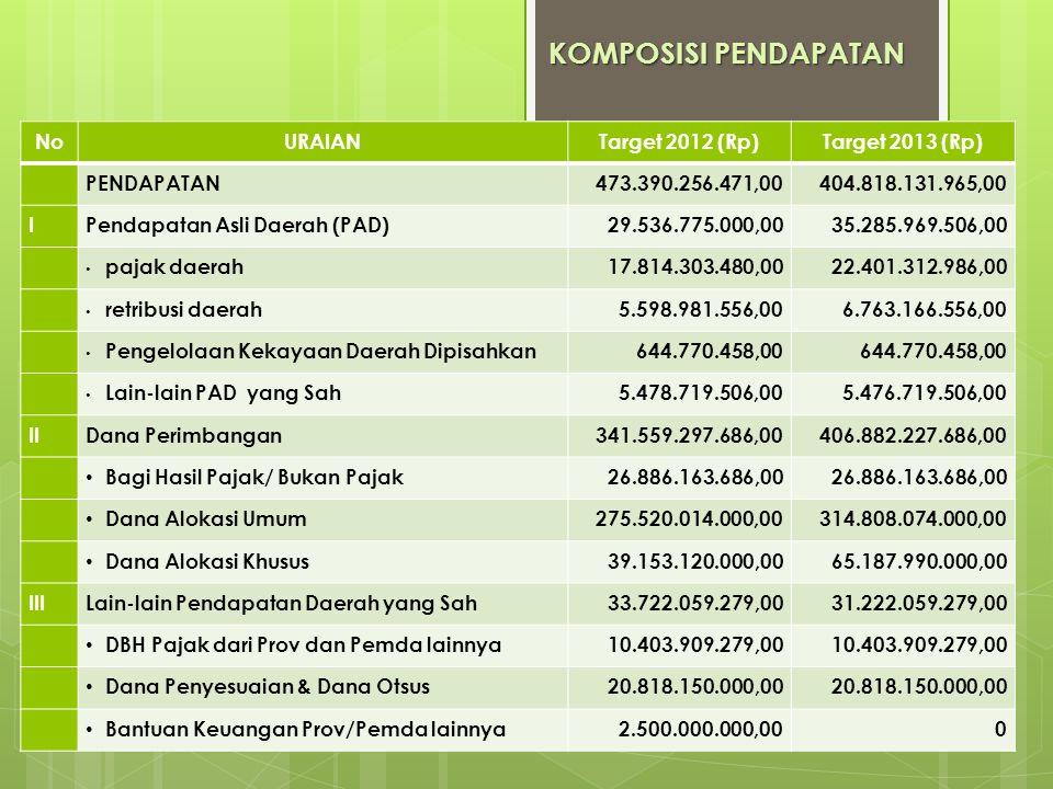 KOMPOSISI PENDAPATAN No URAIAN Target 2012 (Rp) Target 2013 (Rp)