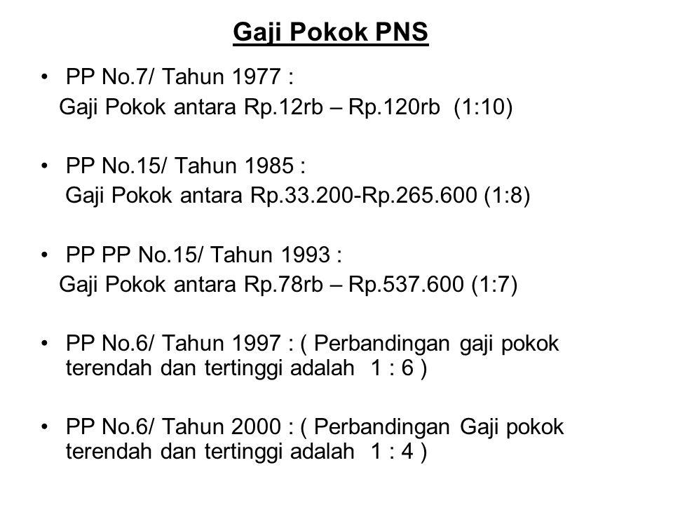 Gaji Pokok PNS PP No.7/ Tahun 1977 :