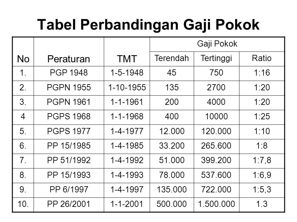 Tabel Perbandingan Gaji Pokok