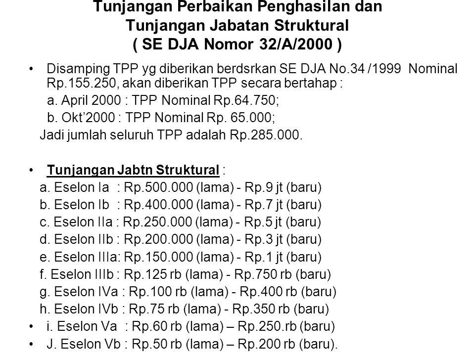 Tunjangan Perbaikan Penghasilan dan Tunjangan Jabatan Struktural ( SE DJA Nomor 32/A/2000 )