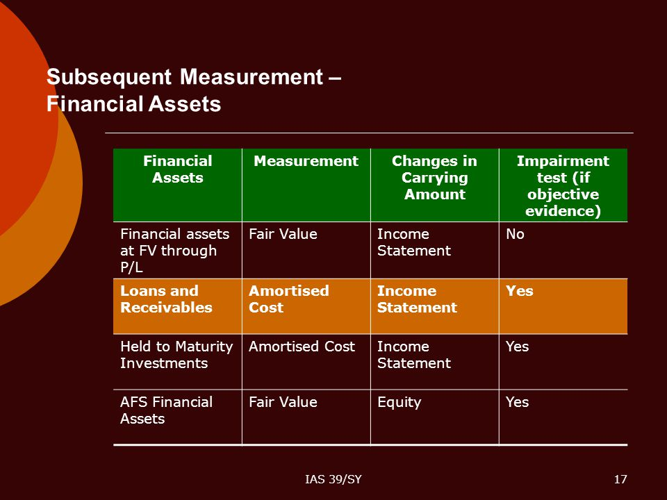 Subsequent Measurement – Financial Assets
