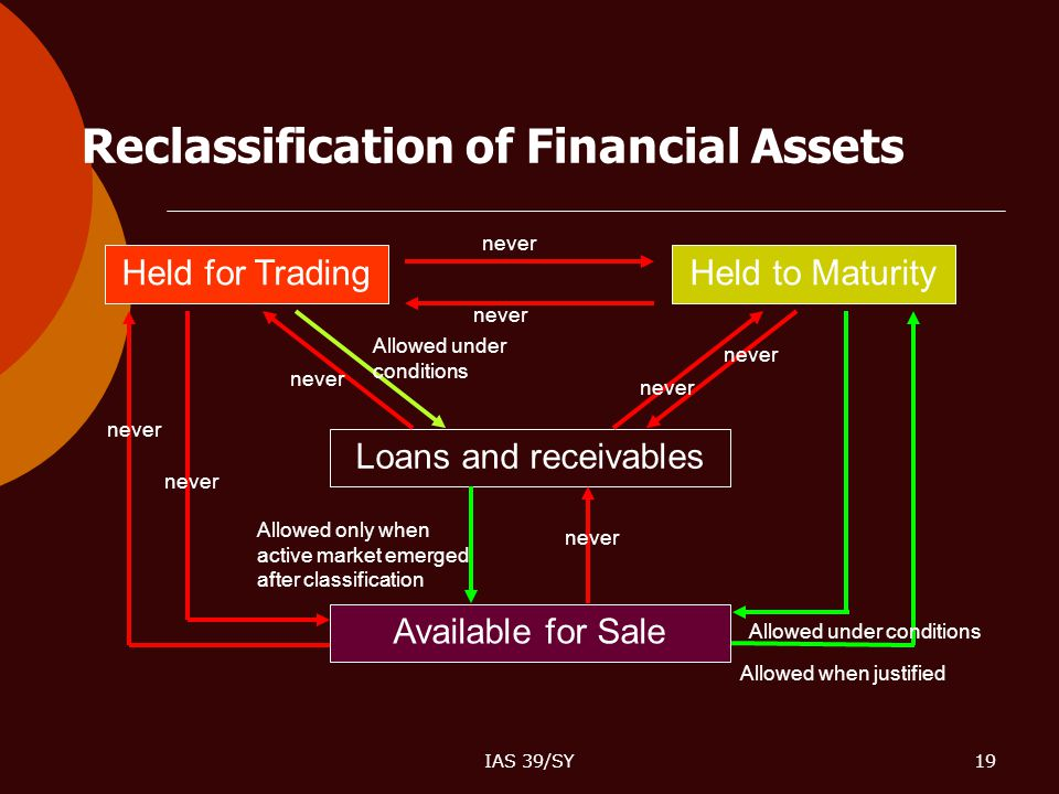 Reclassification of Financial Assets