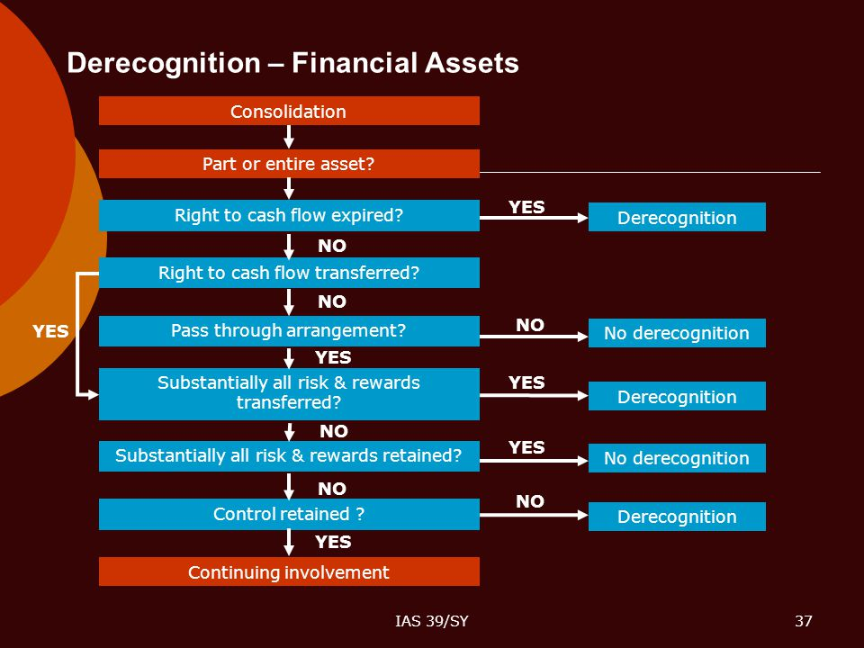 Derecognition – Financial Assets