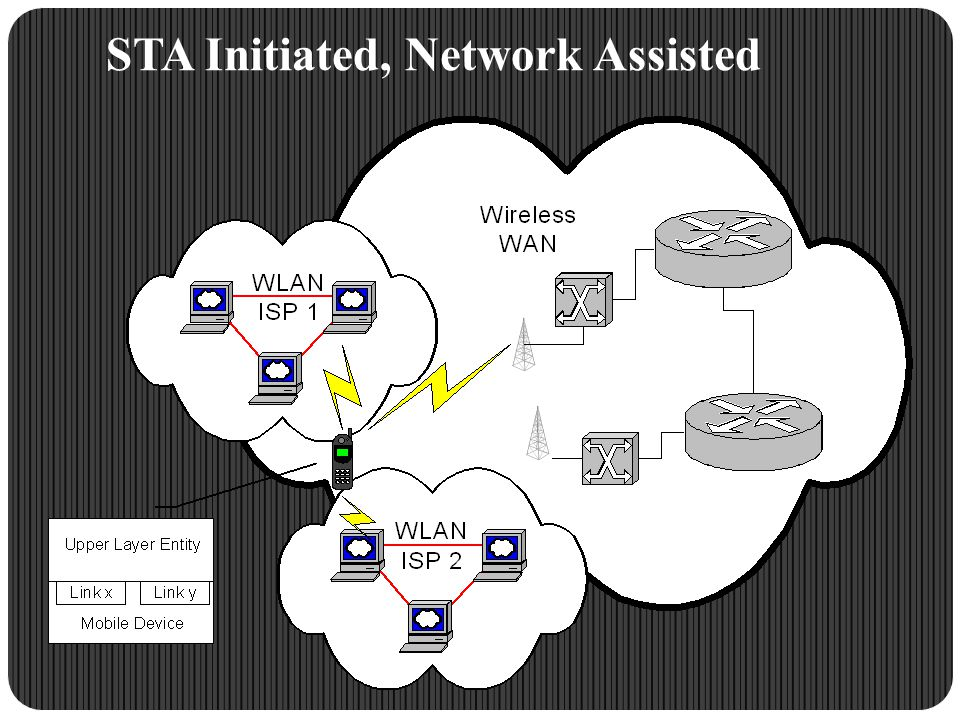 STA Initiated, Network Assisted
