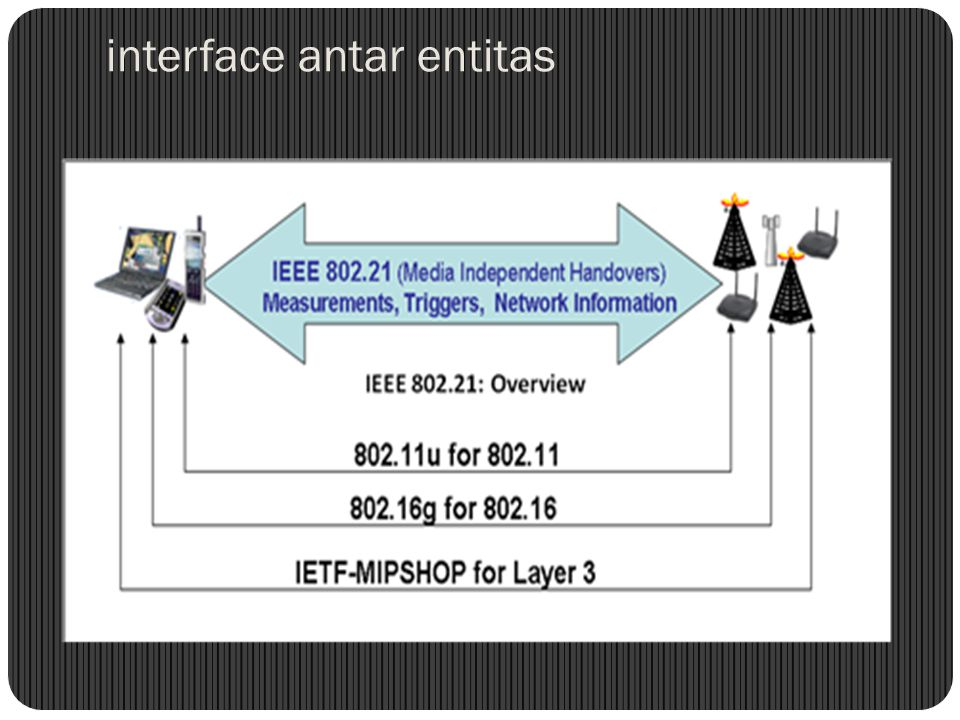 interface antar entitas
