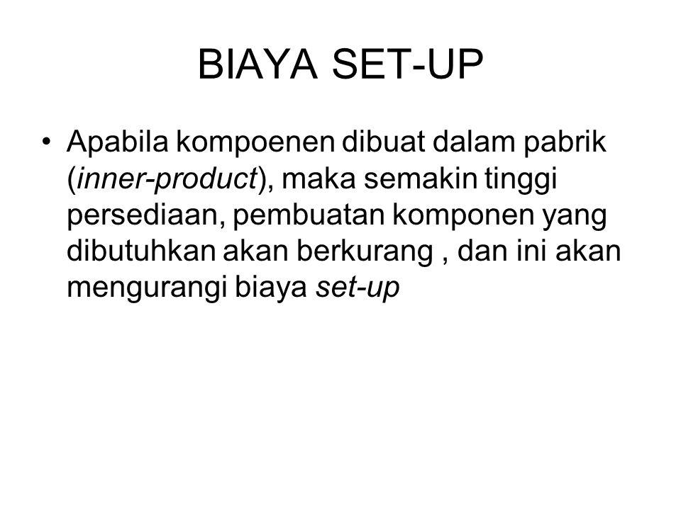 BIAYA SET-UP