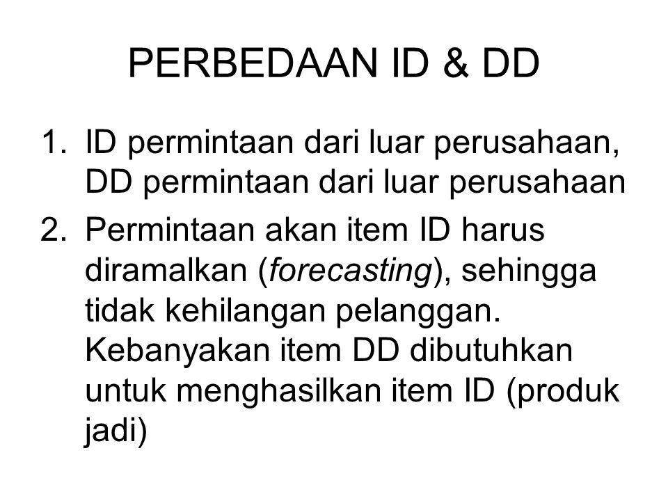PERBEDAAN ID & DD ID permintaan dari luar perusahaan, DD permintaan dari luar perusahaan.