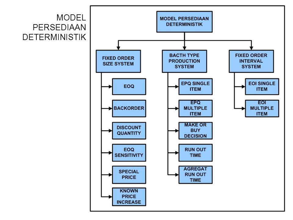 MODEL PERSEDIAAN DETERMINISTIK