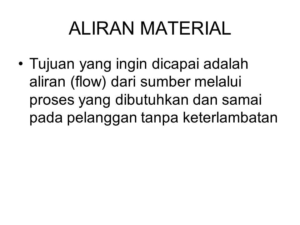ALIRAN MATERIAL