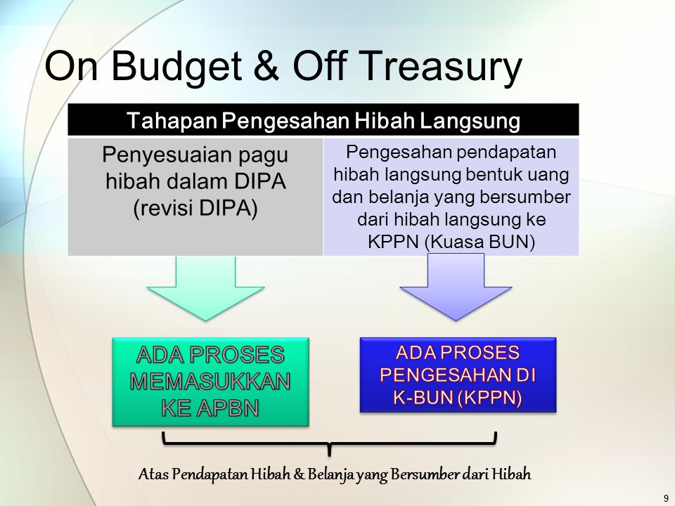 On Budget & Off Treasury