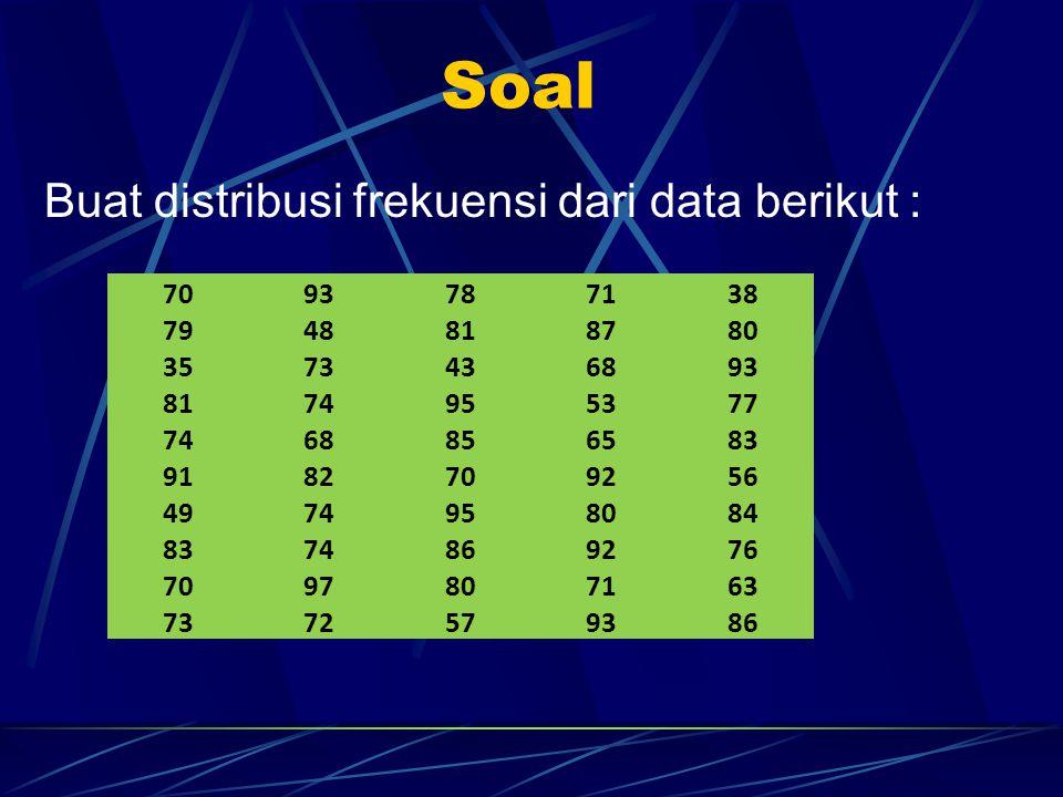 Soal Buat distribusi frekuensi dari data berikut : 70 93 78 71 38 79