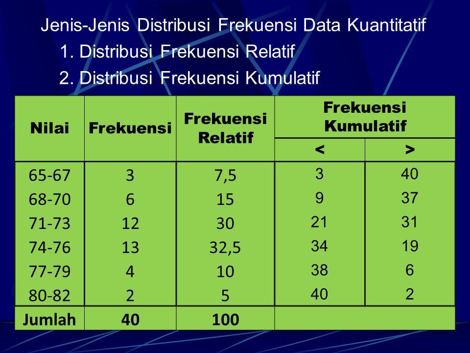 Jenis-Jenis Distribusi Frekuensi Data Kuantitatif