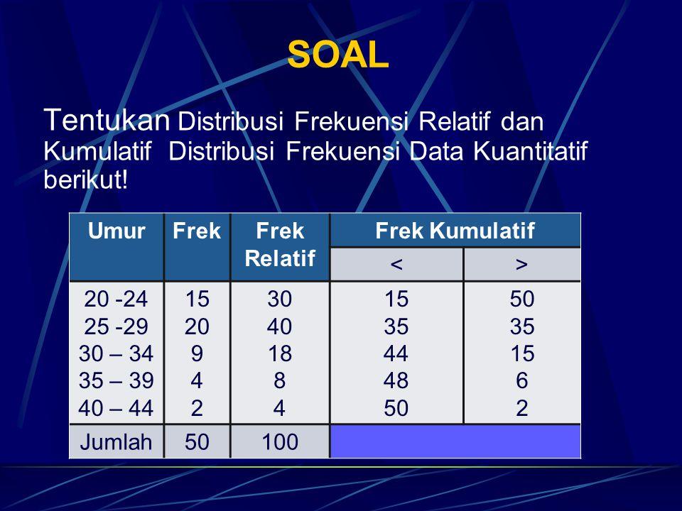 SOAL Tentukan Distribusi Frekuensi Relatif dan Kumulatif Distribusi Frekuensi Data Kuantitatif berikut!