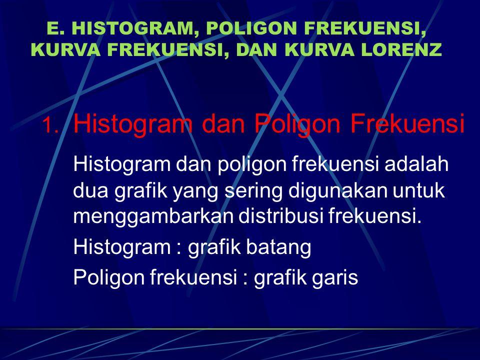 E. HISTOGRAM, POLIGON FREKUENSI, KURVA FREKUENSI, DAN KURVA LORENZ