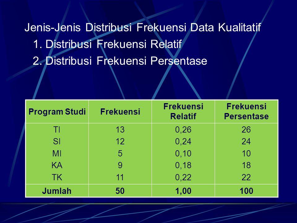 Jenis-Jenis Distribusi Frekuensi Data Kualitatif
