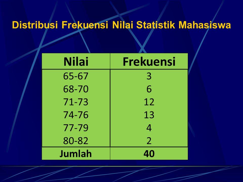 Distribusi Frekuensi Nilai Statistik Mahasiswa