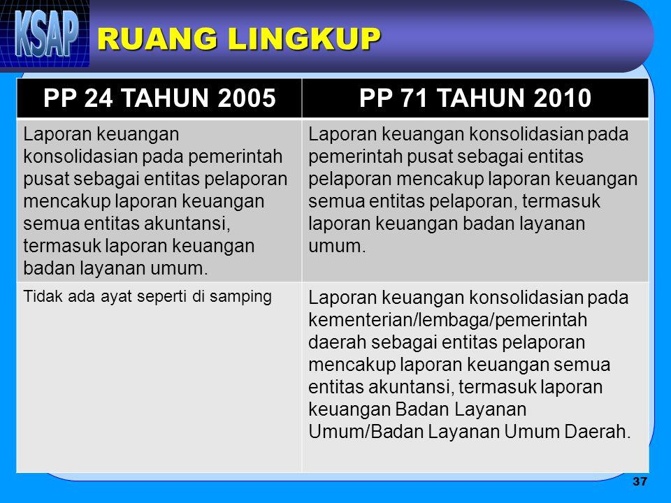 RUANG LINGKUP PP 24 TAHUN 2005 PP 71 TAHUN 2010