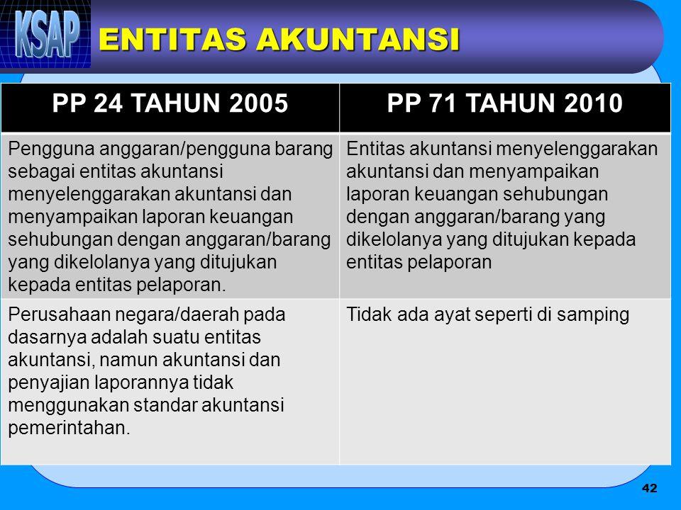 ENTITAS AKUNTANSI PP 24 TAHUN 2005 PP 71 TAHUN 2010