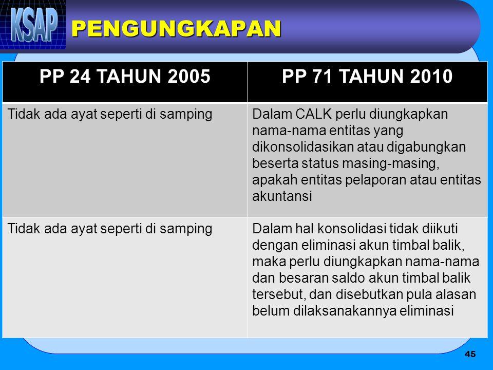 PENGUNGKAPAN PP 24 TAHUN 2005 PP 71 TAHUN 2010
