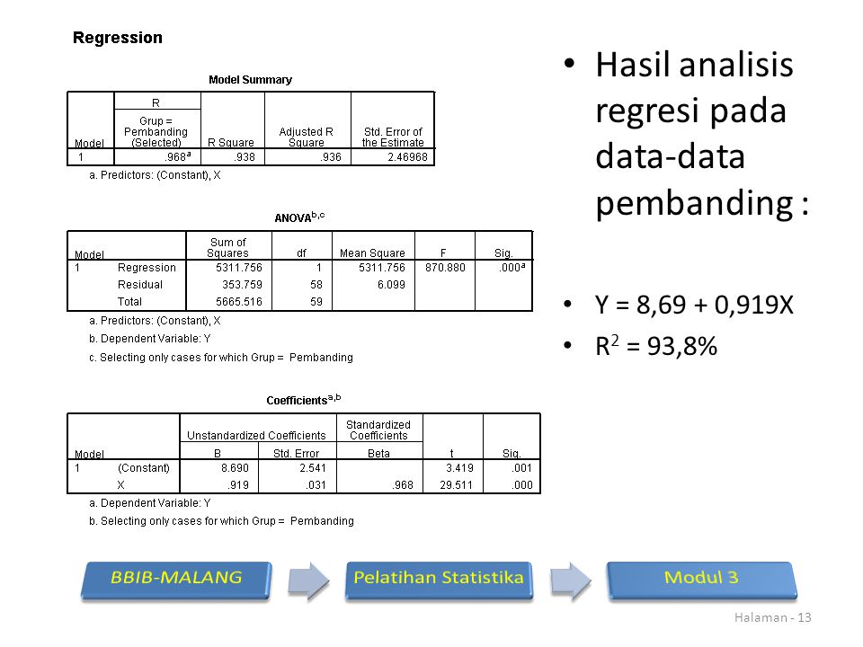 Hasil analisis regresi pada data-data pembanding :