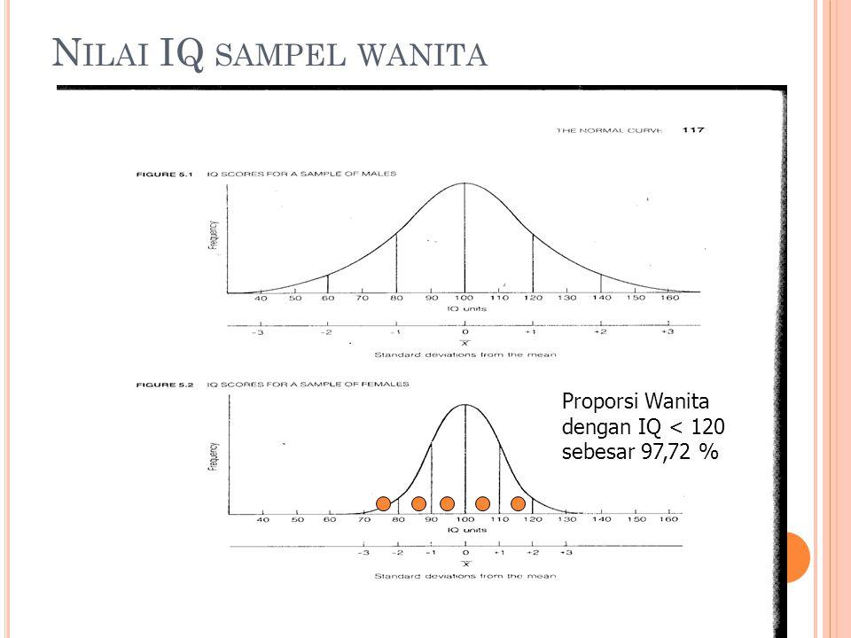 Nilai IQ sampel wanita Proporsi Wanita dengan IQ < 120 sebesar 97,72 %