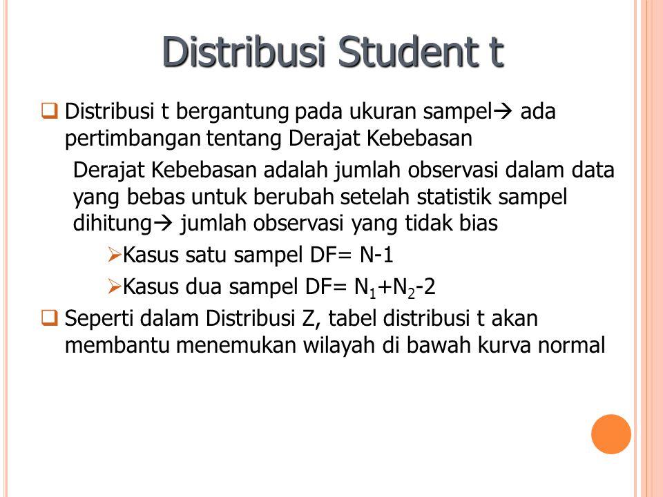 Distribusi Student t Distribusi t bergantung pada ukuran sampel ada pertimbangan tentang Derajat Kebebasan.