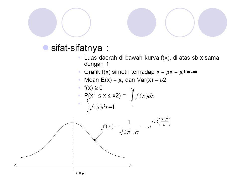 sifat-sifatnya : Luas daerah di bawah kurva f(x), di atas sb x sama dengan 1. Grafik f(x) simetri terhadap x = x = +-