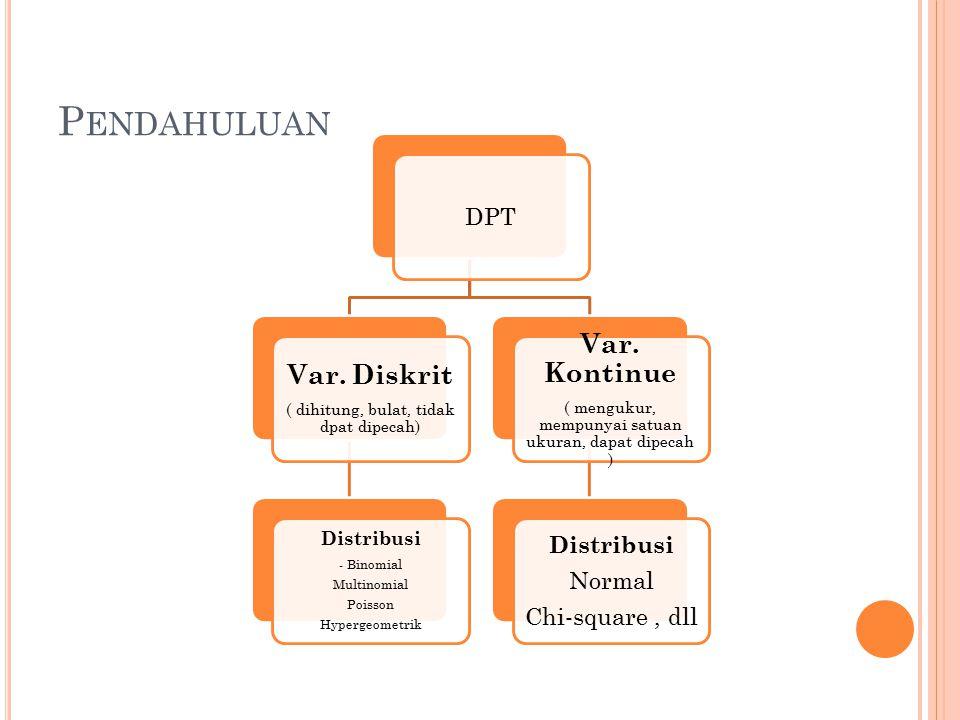 Pendahuluan Var. Kontinue Var. Diskrit DPT Normal Chi-square , dll