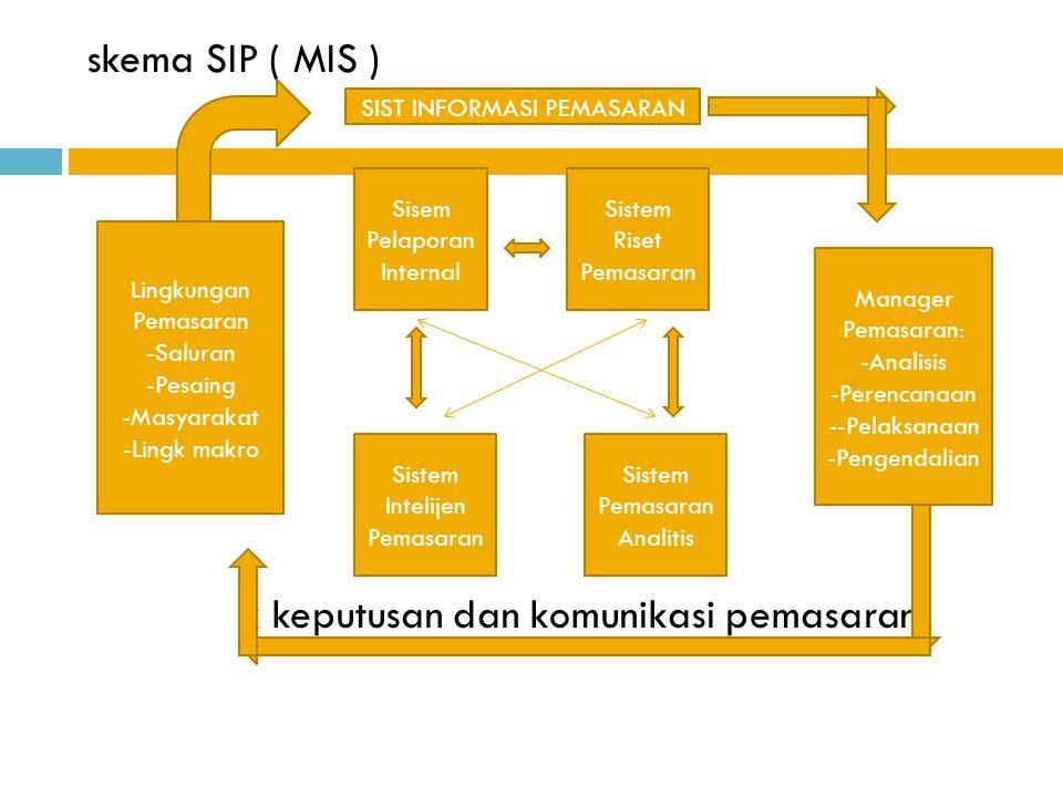 skema SIP ( MIS ) k keputusan dan komunikasi pemasaran