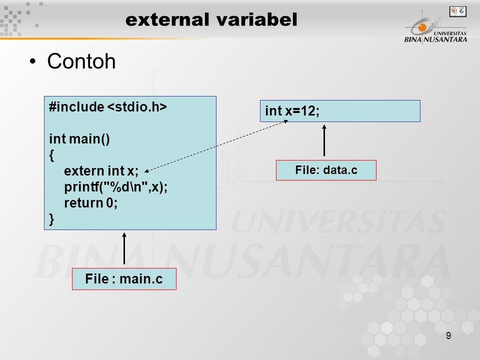 Contoh external variabel #include <stdio.h> int x=12; int main()