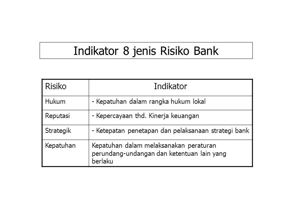 Indikator 8 jenis Risiko Bank