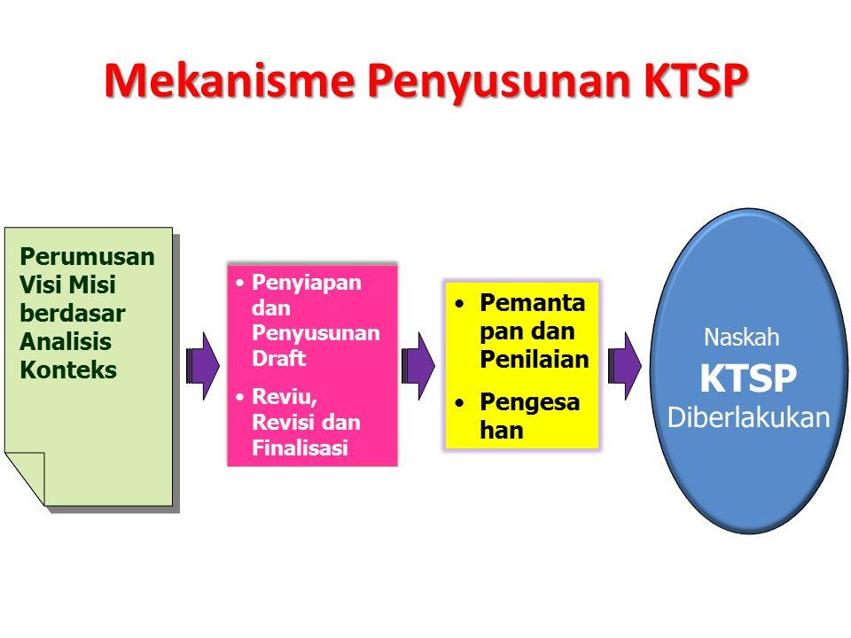 Mekanisme Penyusunan KTSP