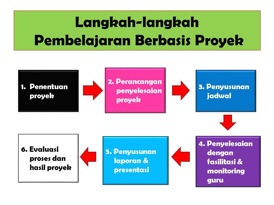Langkah-langkah Pembelajaran Berbasis Proyek