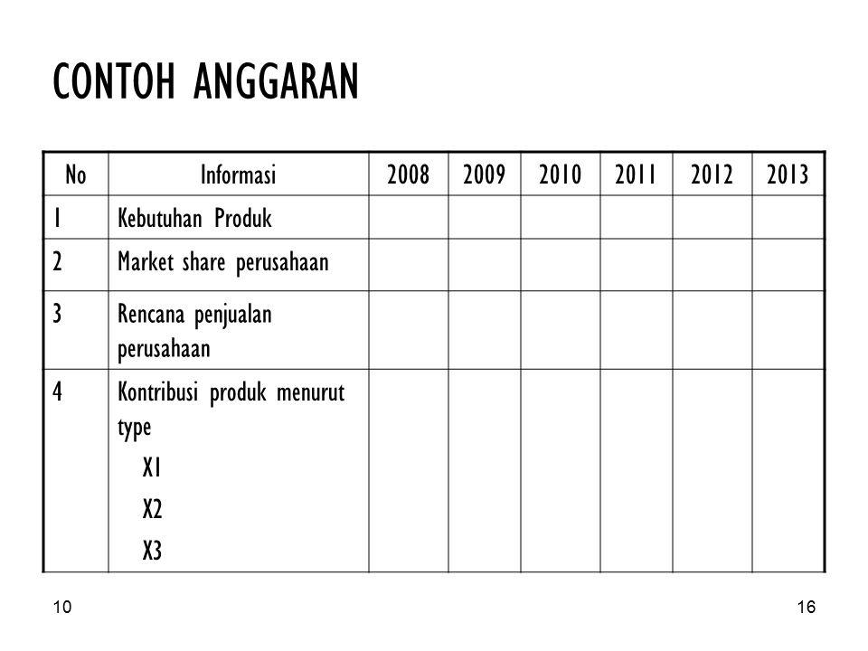 CONTOH ANGGARAN No Informasi 2008 2009 2010 2011 2012 2013 1