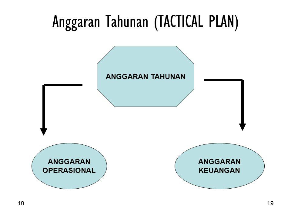 Anggaran Tahunan (TACTICAL PLAN)