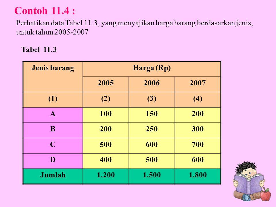 Contoh 11.4 : Perhatikan data Tabel 11.3, yang menyajikan harga barang berdasarkan jenis, untuk tahun 2005-2007.